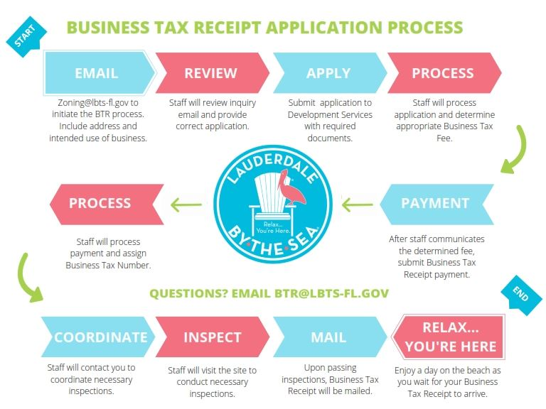 Business Tax Receipt Process 2020