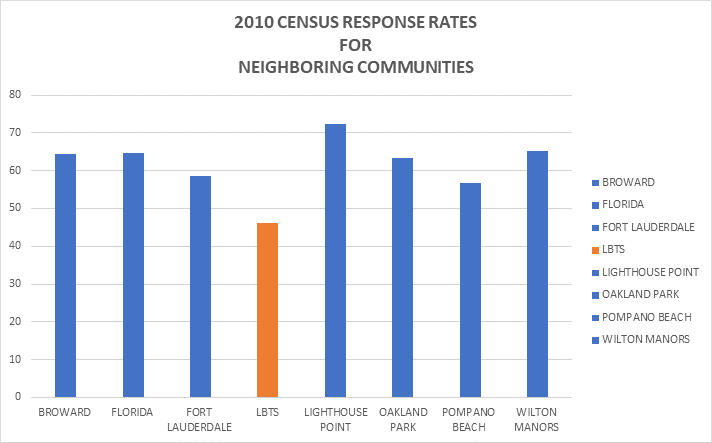 Town Census Graphic